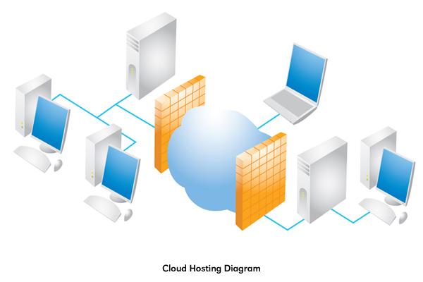 [Image: cloud-hosting-diagram.jpg]