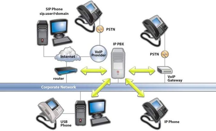 Voip voice over internet protocol architecture features voip ccuart Image collections