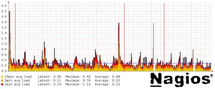Nagios-For-Server-Monitoring