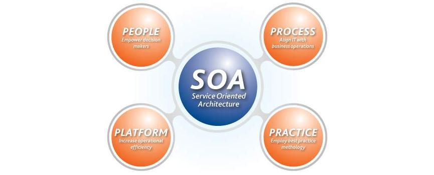 Oriented Architecture Soa Srinivas Prabhu