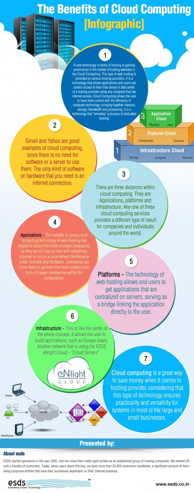 The-Benefits-of-Cloud-Computing---Infographic