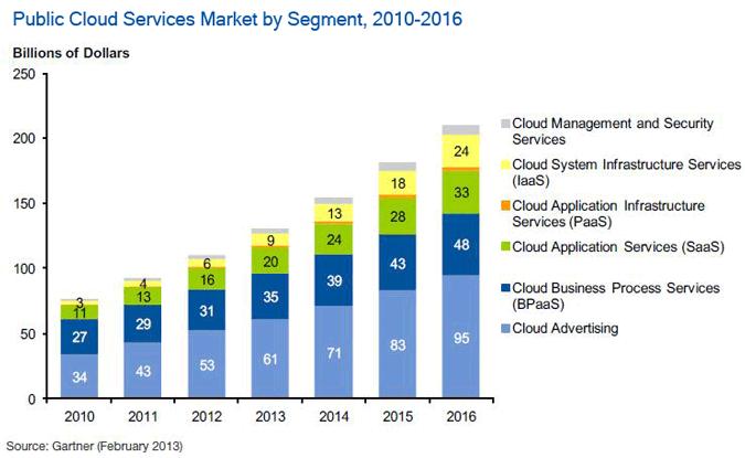 gartner-public-cloud-market-segment
