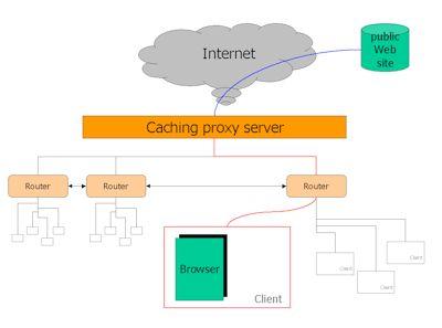 proxy_server_caching