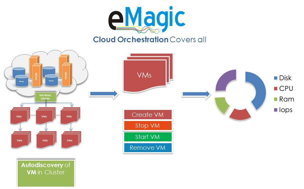 eMagic-Cloud-Orchestration4
