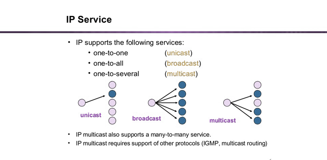 A Practical Guide to Differentiate Unicast, Broadcast & Multicast