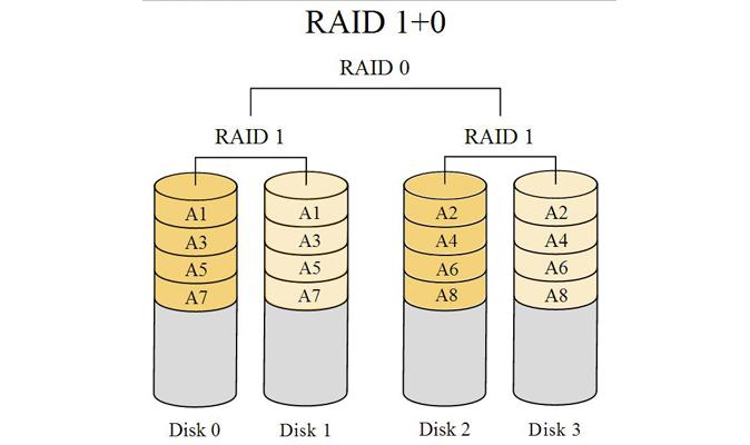 how to choose raid configuration. Black Bedroom Furniture Sets. Home Design Ideas
