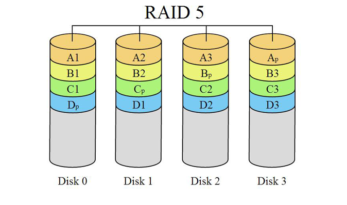 How To Choose Raid Configuration