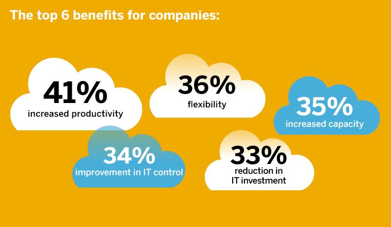 SAP_Cloud_Anwendung_120918_englisch6