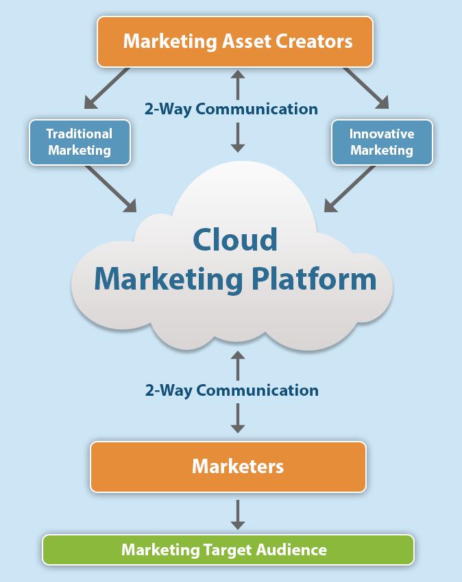 cloud-marketing-diagram