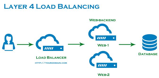 Layer 4 Load Balancing