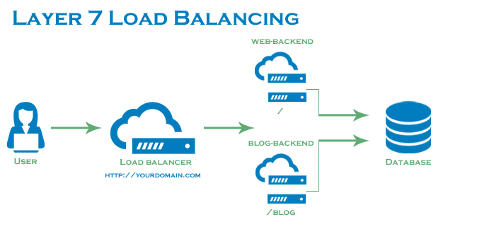 Types of Load Balancing