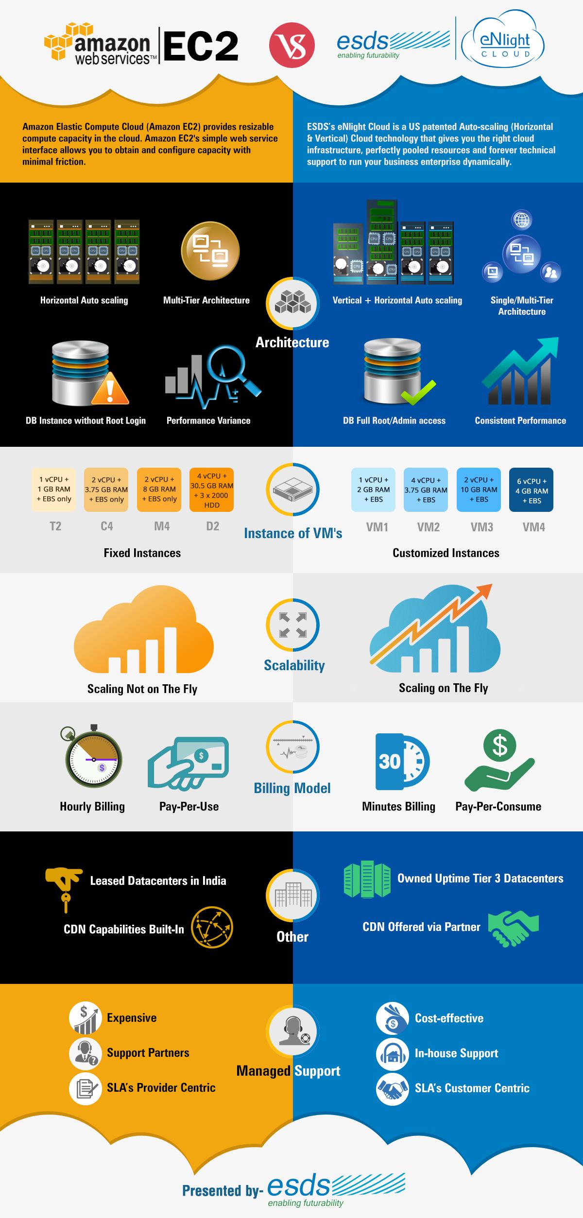 Amazon EC2 v/s eNlight Cloud