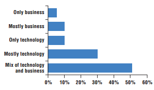 cio-business-and-technology