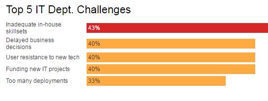 it-dept-challenges