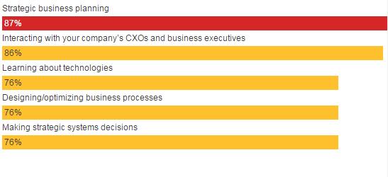 business-planning-for-cio
