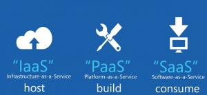 cloud-service-model