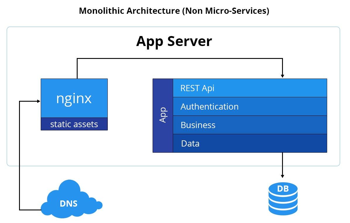 Monolithic Architecture - Non Micro-Services