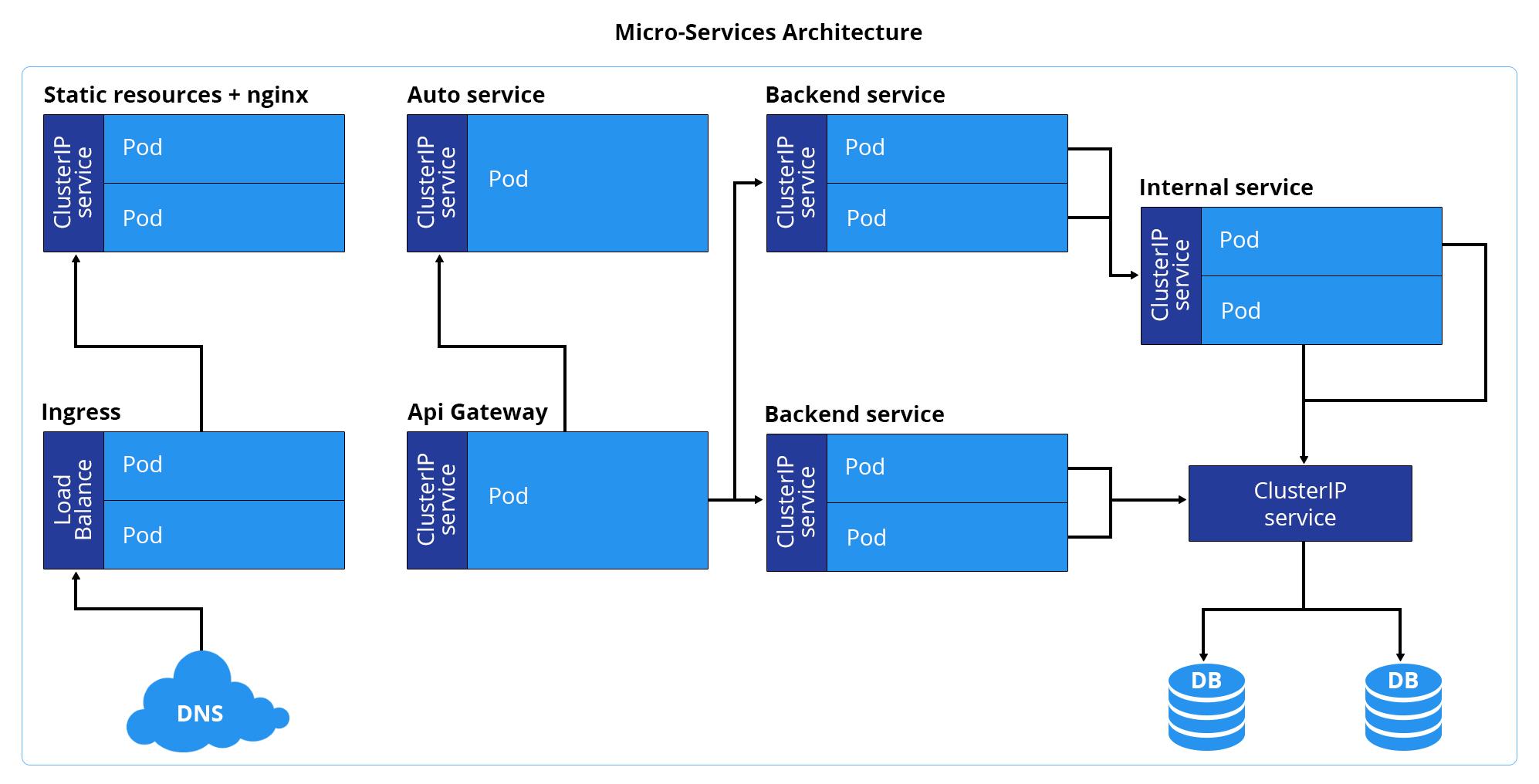 Micro-Services Architecture