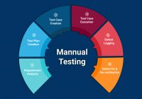 Mannual-Testing
