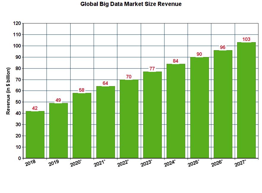 The Future Realm of Big Data…