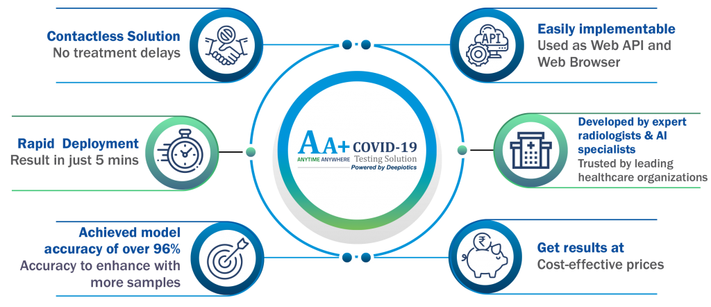 AA+ COVID-19 Testing Solution