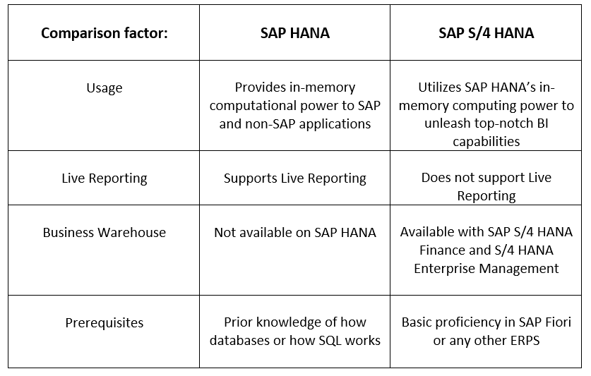 Comparison between SAP HANA and SAP S/4 HANA