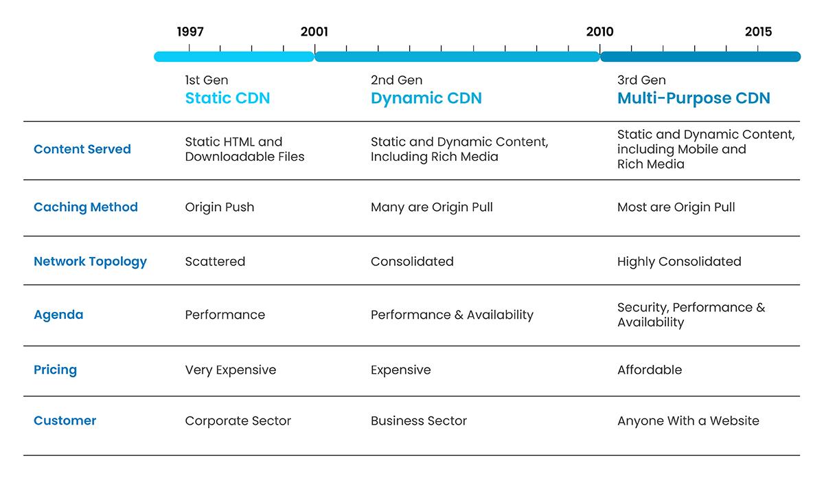 Evolution of CDN