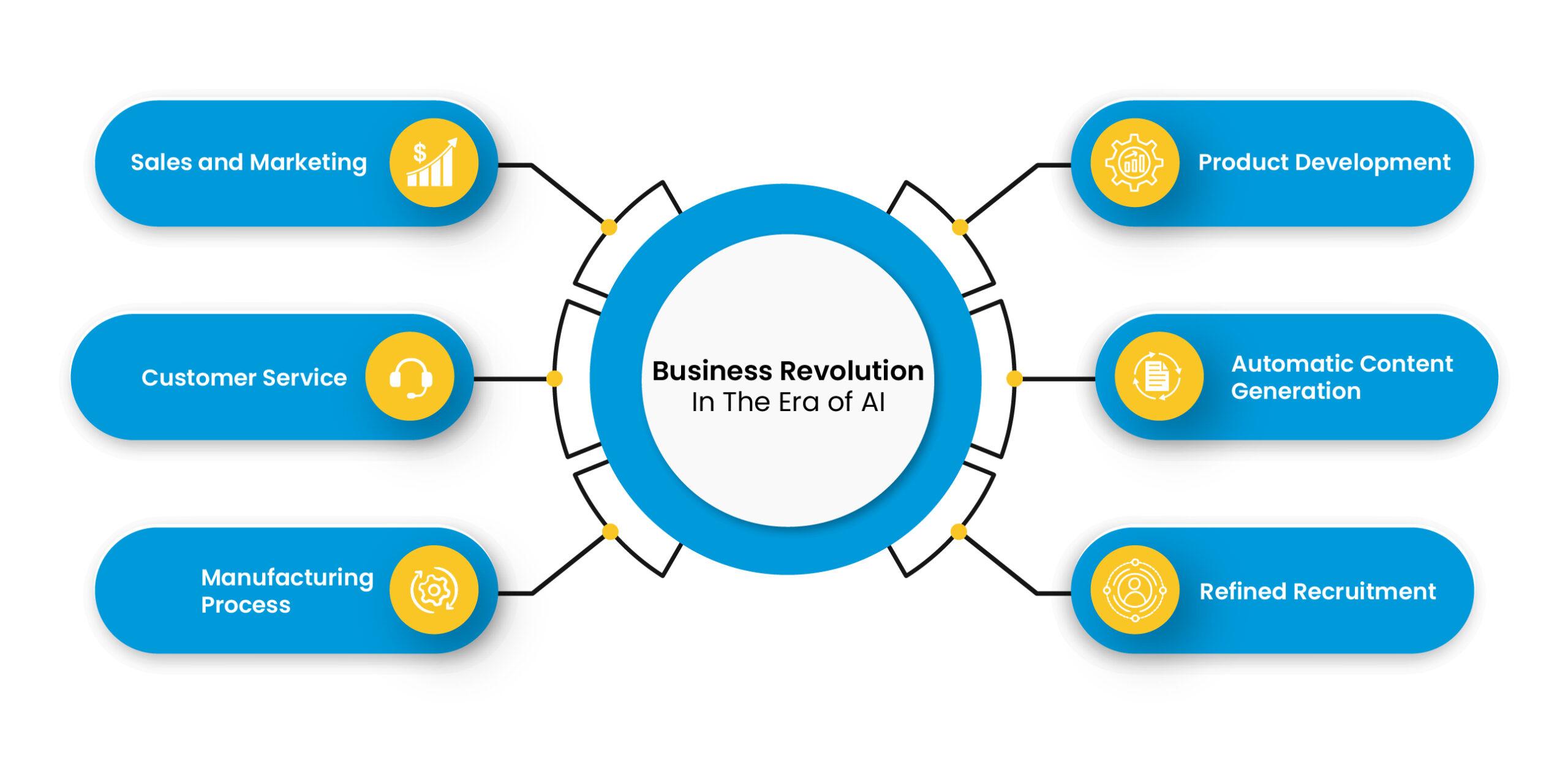 Business Revolution in The Era of AI