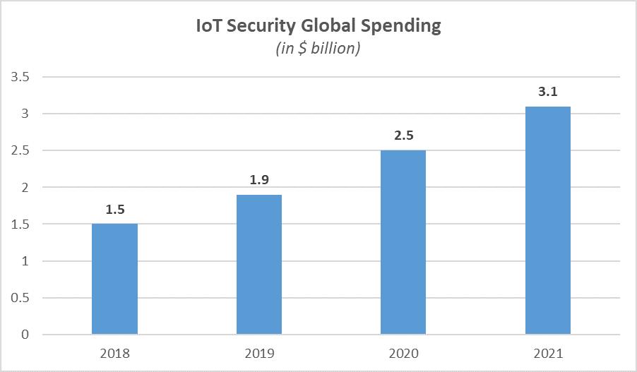 IoT Security 1
