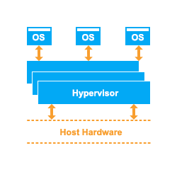 Choose from Multiple Hypervisor Based Platforms