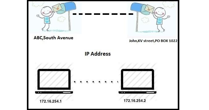 Address analogy-blog2