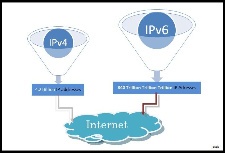IPv6 total address-blog2