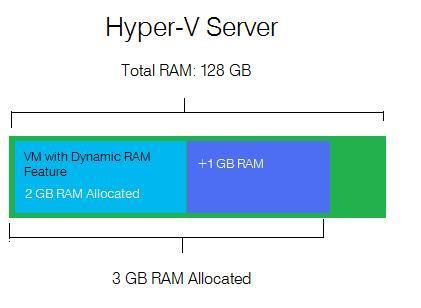 Hyper-V_Dynamic_RAM_2