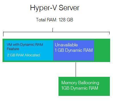 Hyper-V_Dynamic_RAM_3