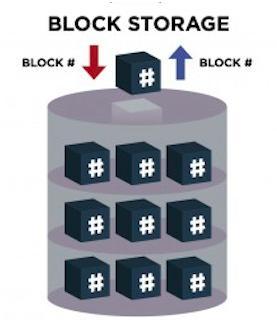 Block-Storage