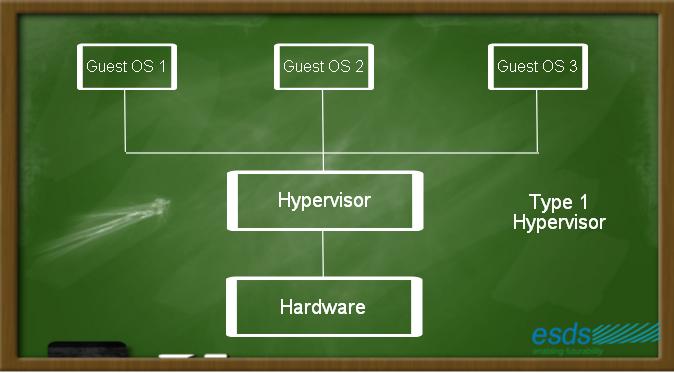 Type1 Hypervisor